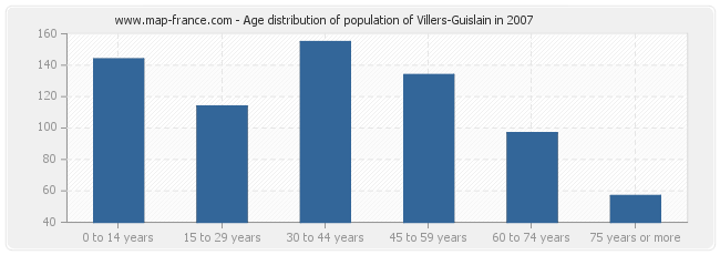 Age distribution of population of Villers-Guislain in 2007