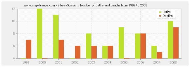 Villers-Guislain : Number of births and deaths from 1999 to 2008