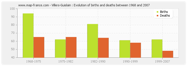 Villers-Guislain : Evolution of births and deaths between 1968 and 2007