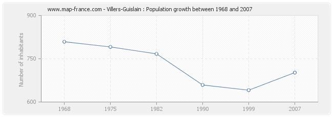 Population Villers-Guislain