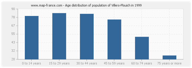 Age distribution of population of Villers-Plouich in 1999