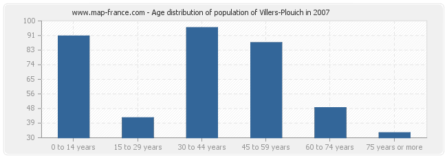 Age distribution of population of Villers-Plouich in 2007