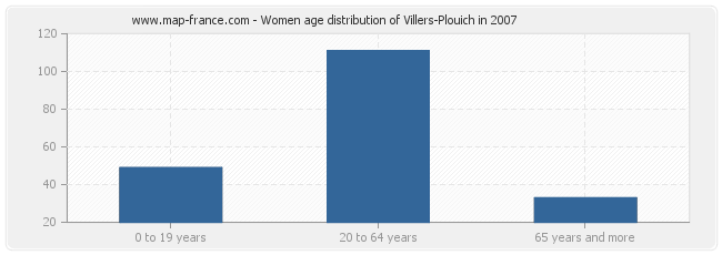Women age distribution of Villers-Plouich in 2007