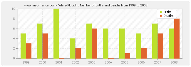 Villers-Plouich : Number of births and deaths from 1999 to 2008