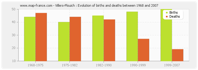 Villers-Plouich : Evolution of births and deaths between 1968 and 2007