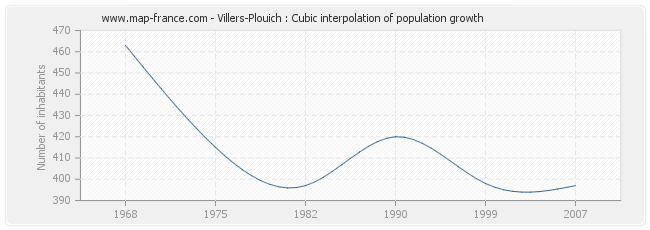 Villers-Plouich : Cubic interpolation of population growth