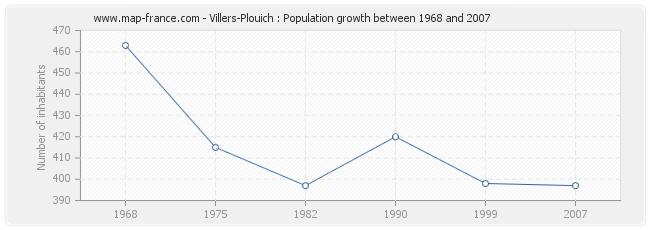 Population Villers-Plouich