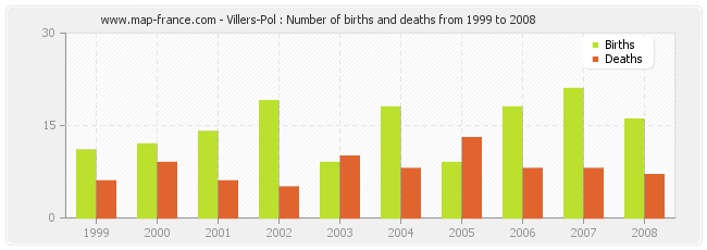 Villers-Pol : Number of births and deaths from 1999 to 2008