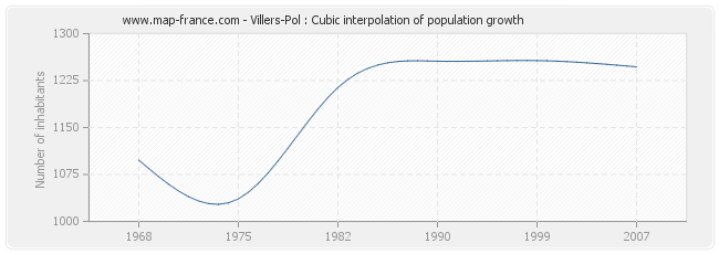 Villers-Pol : Cubic interpolation of population growth