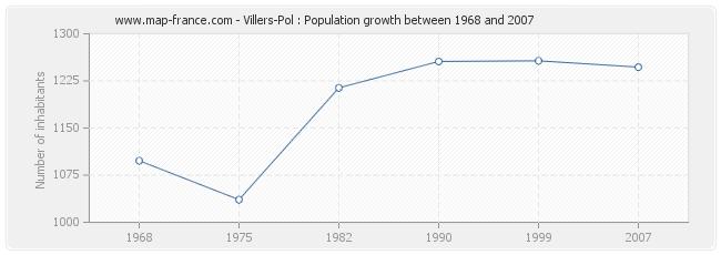 Population Villers-Pol