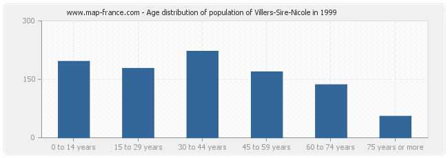 Age distribution of population of Villers-Sire-Nicole in 1999