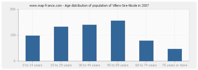 Age distribution of population of Villers-Sire-Nicole in 2007