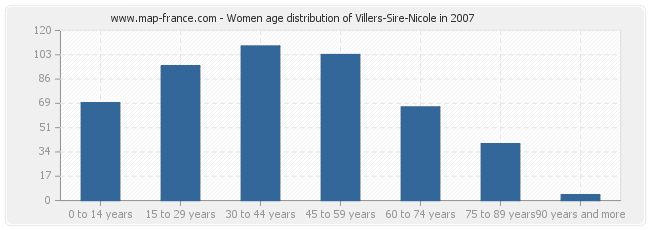 Women age distribution of Villers-Sire-Nicole in 2007