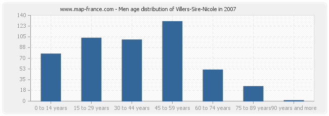 Men age distribution of Villers-Sire-Nicole in 2007