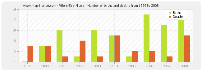 Villers-Sire-Nicole : Number of births and deaths from 1999 to 2008