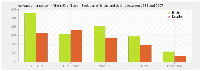 Villers-Sire-Nicole : Evolution of births and deaths between 1968 and 2007