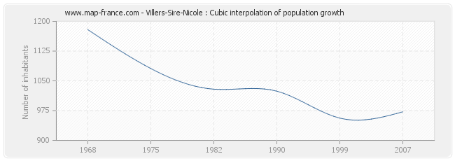 Villers-Sire-Nicole : Cubic interpolation of population growth