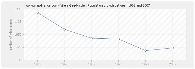 Population Villers-Sire-Nicole