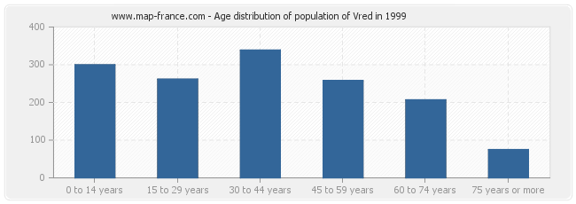Age distribution of population of Vred in 1999
