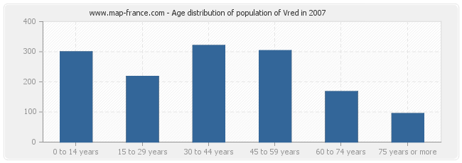 Age distribution of population of Vred in 2007