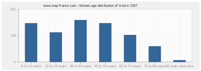 Women age distribution of Vred in 2007