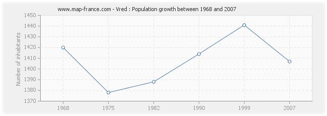 Population Vred