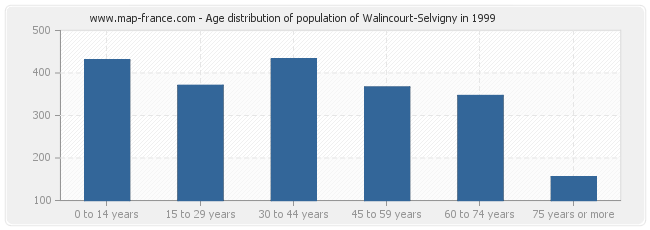 Age distribution of population of Walincourt-Selvigny in 1999