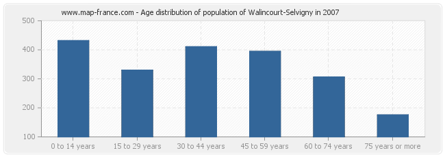 Age distribution of population of Walincourt-Selvigny in 2007