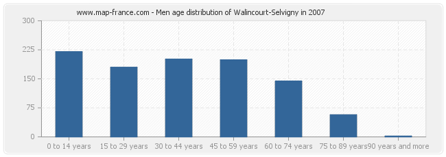 Men age distribution of Walincourt-Selvigny in 2007