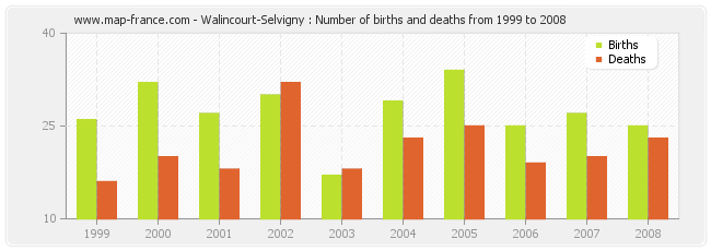 Walincourt-Selvigny : Number of births and deaths from 1999 to 2008