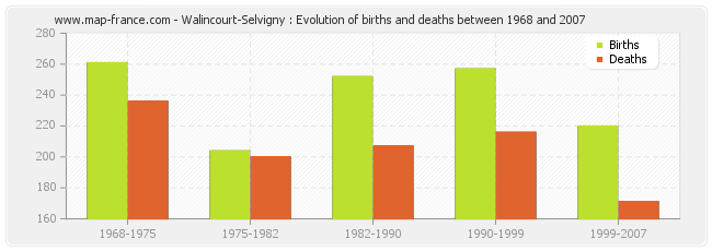 Walincourt-Selvigny : Evolution of births and deaths between 1968 and 2007