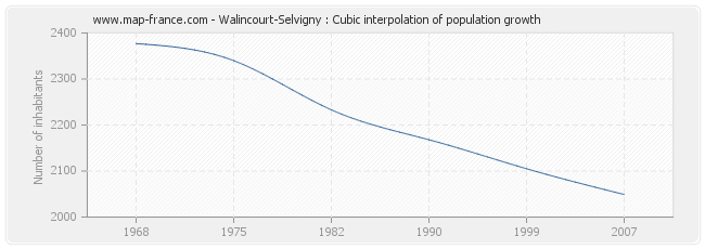 Walincourt-Selvigny : Cubic interpolation of population growth