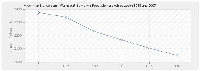 Population Walincourt-Selvigny