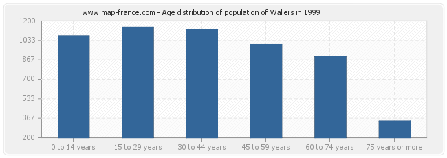 Age distribution of population of Wallers in 1999
