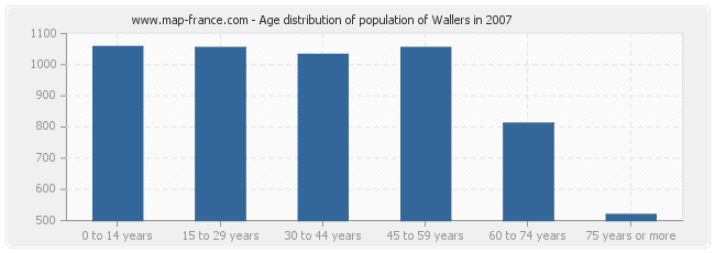Age distribution of population of Wallers in 2007