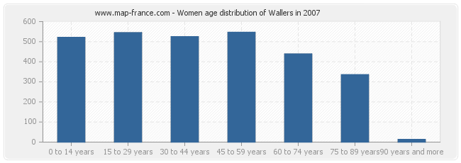 Women age distribution of Wallers in 2007