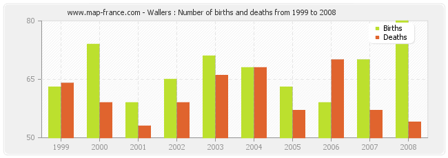 Wallers : Number of births and deaths from 1999 to 2008