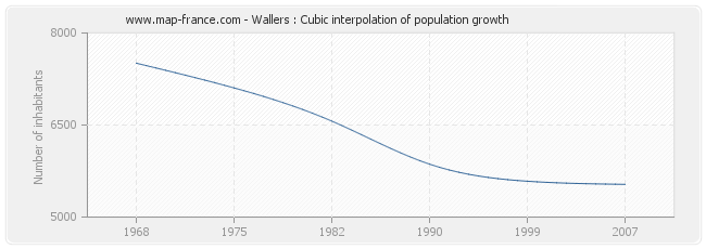 Wallers : Cubic interpolation of population growth
