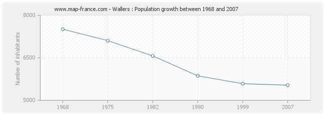 Population Wallers