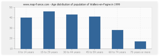Age distribution of population of Wallers-en-Fagne in 1999