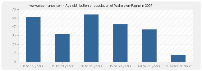 Age distribution of population of Wallers-en-Fagne in 2007