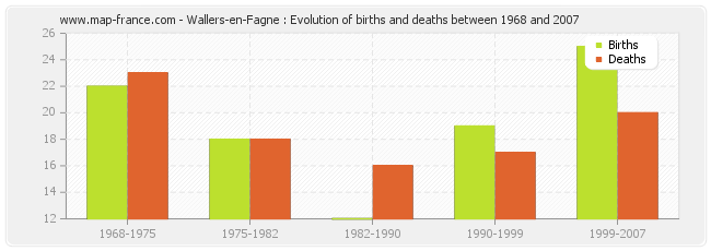 Wallers-en-Fagne : Evolution of births and deaths between 1968 and 2007