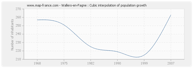 Wallers-en-Fagne : Cubic interpolation of population growth