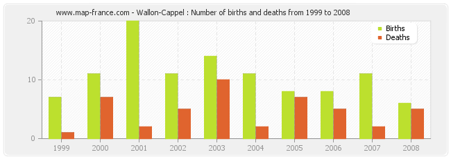 Wallon-Cappel : Number of births and deaths from 1999 to 2008