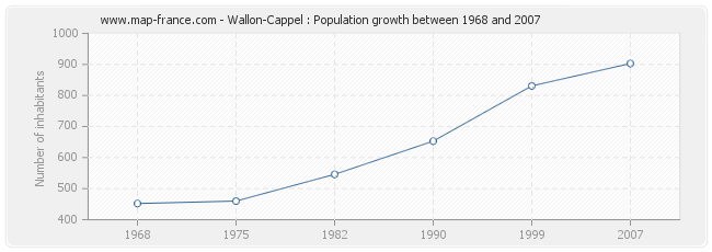 Population Wallon-Cappel