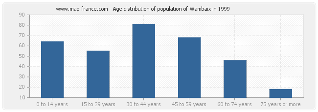 Age distribution of population of Wambaix in 1999