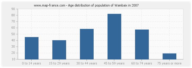Age distribution of population of Wambaix in 2007