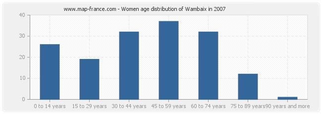 Women age distribution of Wambaix in 2007