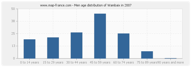 Men age distribution of Wambaix in 2007