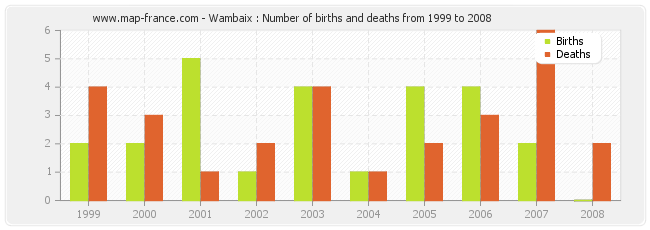 Wambaix : Number of births and deaths from 1999 to 2008
